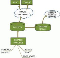 Biogas Power Plant From Cow Dung - Manufacturing Plant